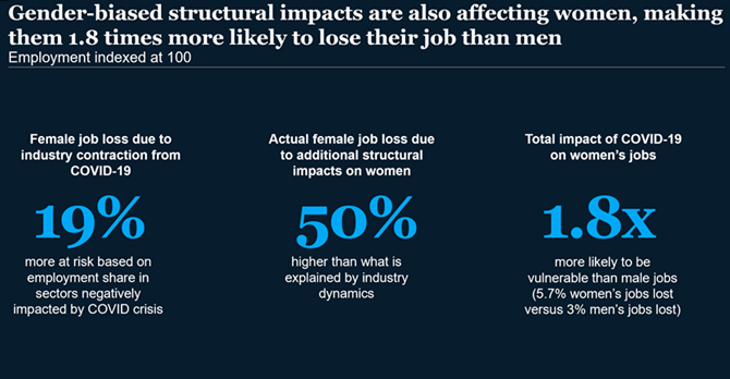 Gender-biased structural impacts are also affecting women, making them 1.8 times more likely than men to lose their jobs