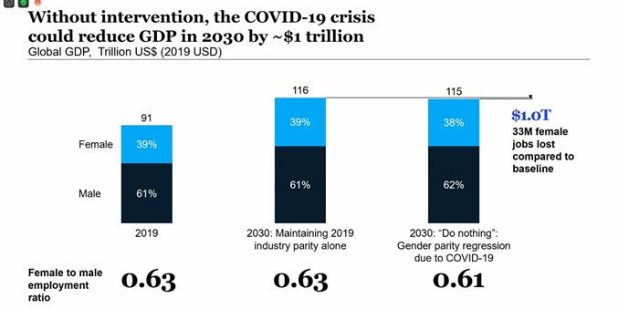 Without intervention, the Covid-19 crisis could reduce GDP in 2030 by $1 trillion
